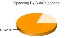 chart by category:Unicellular